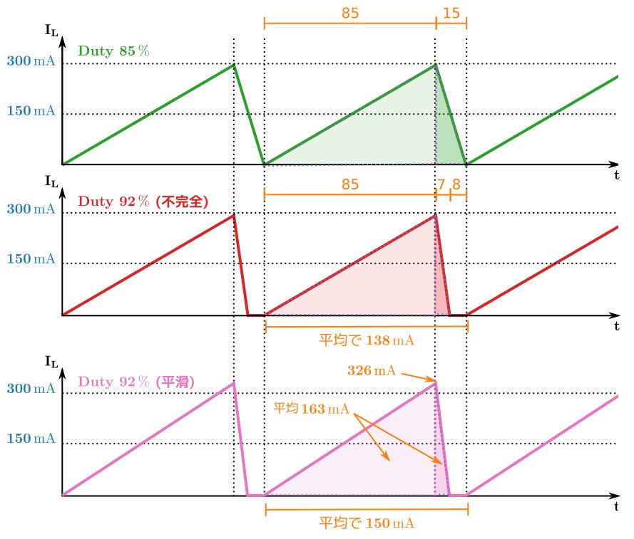 duty-failure-graph-3.png